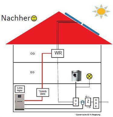 Energiespeicher einfamilienhaus